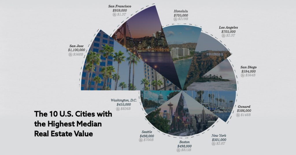 Ranked: The Top 10 Most Valuable Real Estate Cities in America