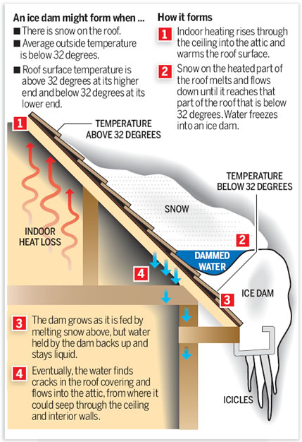 The Ice Dam Cometh:  Insurance Coverage and Solutions For Roof Damage | Massachusetts Real Estate Law Blog